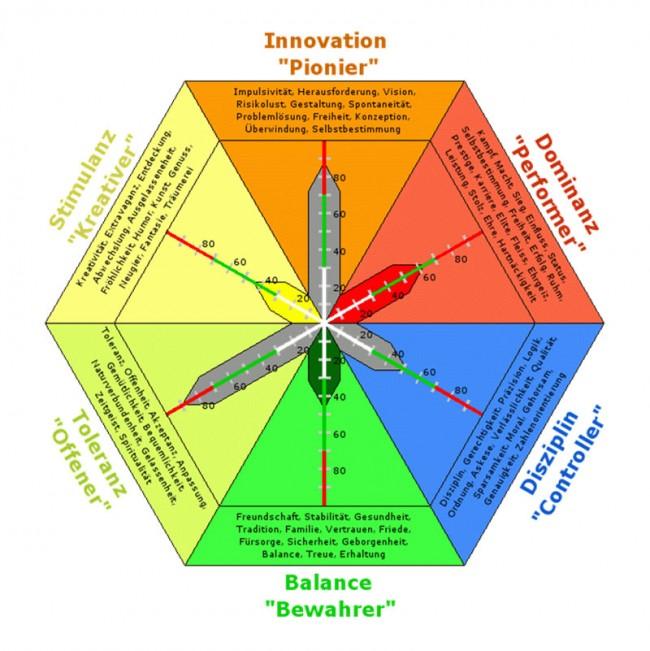 Persoenlichkeitstes-Limbic-Auswertung-Chart